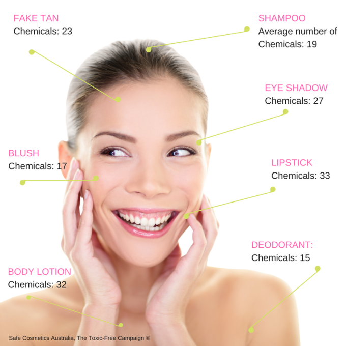 Average number of chemicals in a product toxic free chem free natural skin care organic